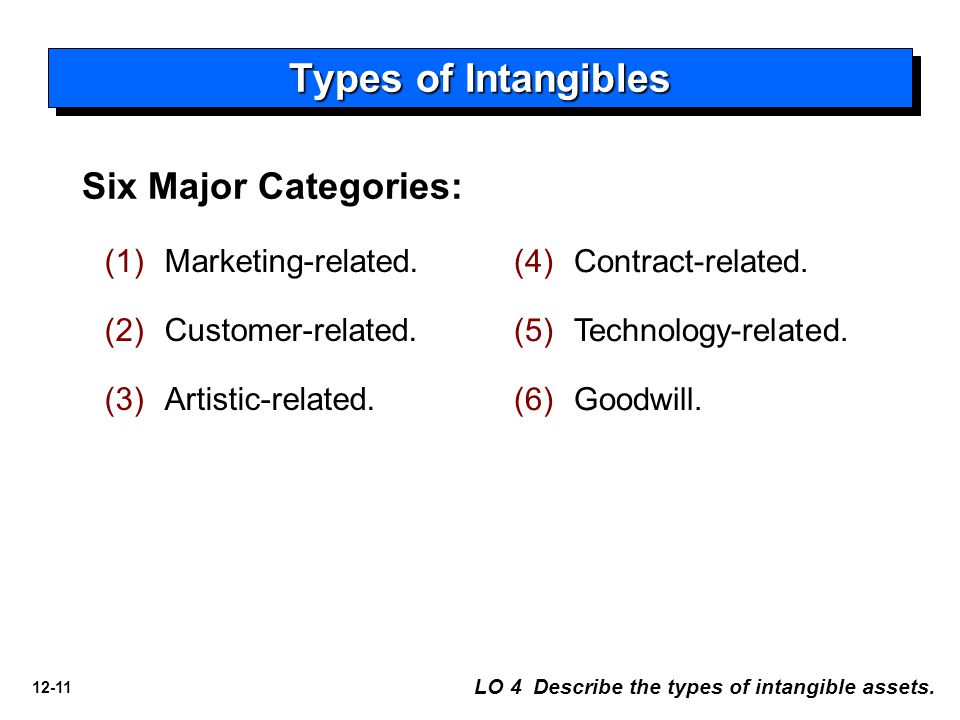 12-11 Types of Intangibles LO 4 Describe the types of intangible assets. Six Major Categories: (1) (1)Marketing-related. (2) (2)Customer-related. (3)