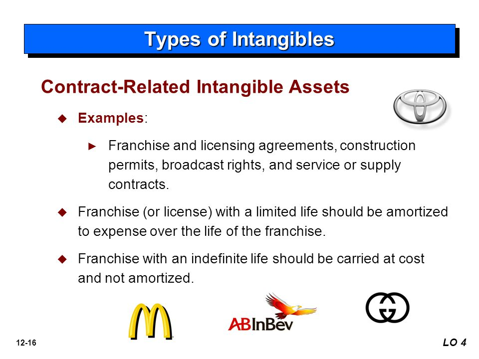 12-16 Types of Intangibles LO 4   Examples: ► ► Franchise and licensing agreements, construction permits, broadcast rights, and service or supply contracts.