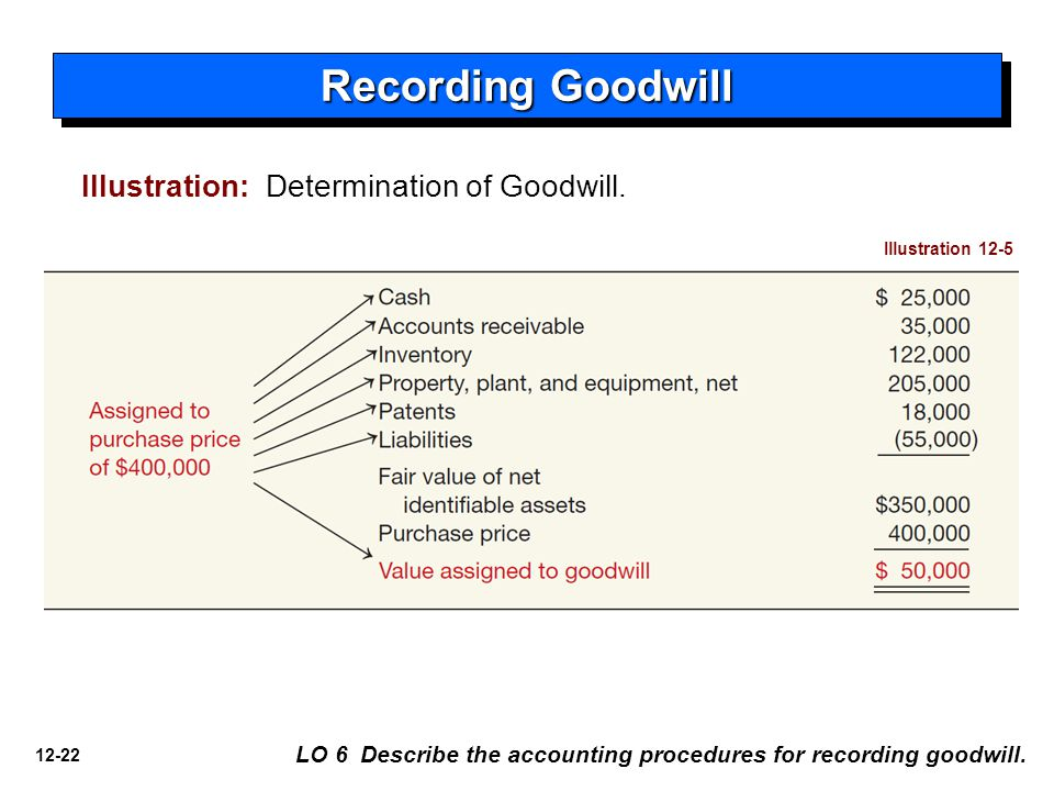 12-22 Recording Goodwill LO 6 Describe the accounting procedures for recording goodwill.