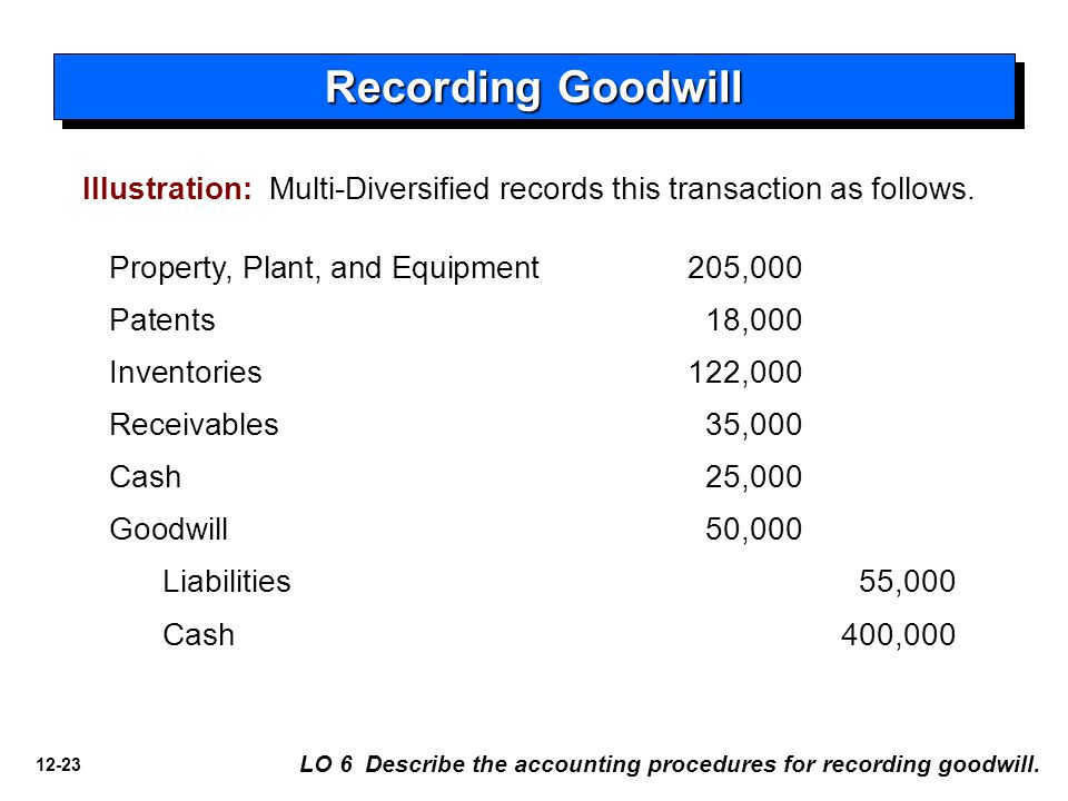 12-23 Recording Goodwill LO 6 Describe the accounting procedures for recording goodwill.