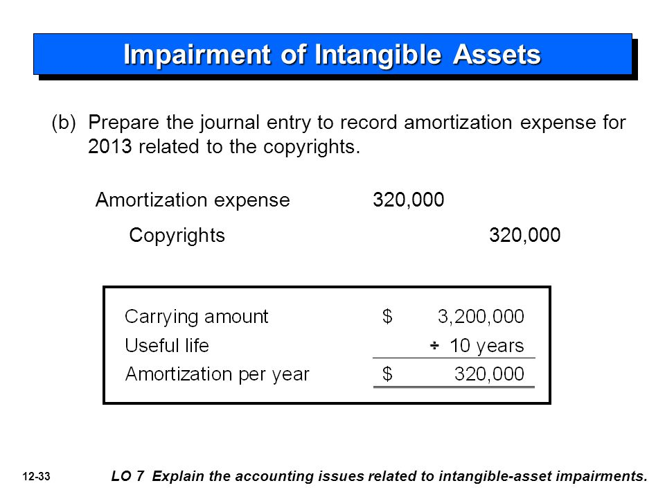 12-33 Impairment of Intangible Assets LO 7 Explain the accounting issues related to intangible-asset impairments. (b) Prepare the journal entry to rec