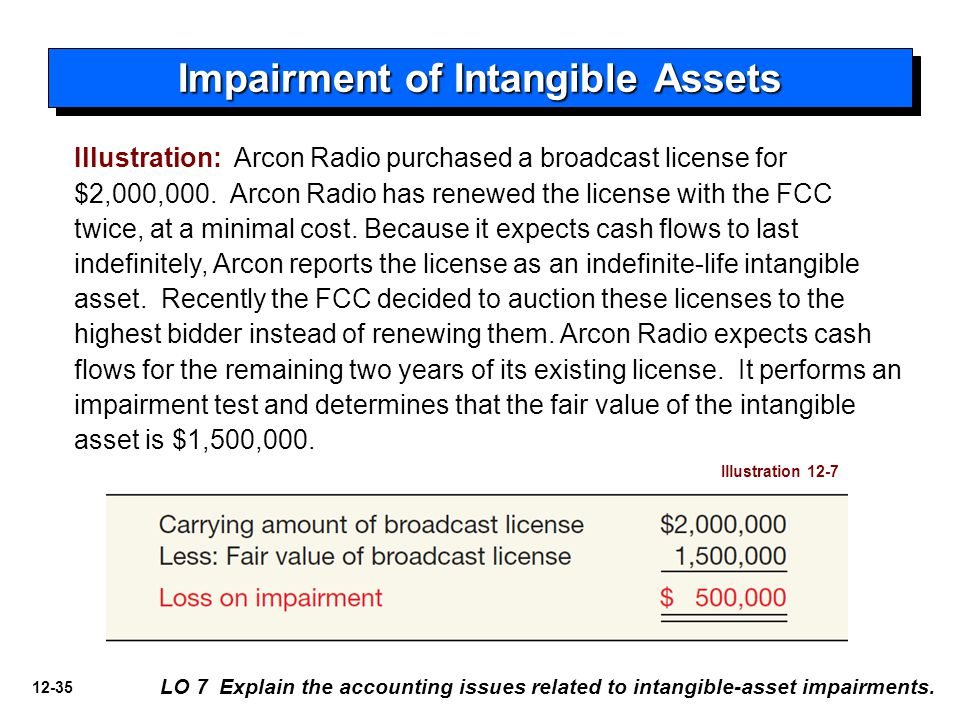 12-35 Illustration 12-7 Illustration: Arcon Radio purchased a broadcast license for $2,000,000. Arcon Radio has renewed the license with the FCC twice