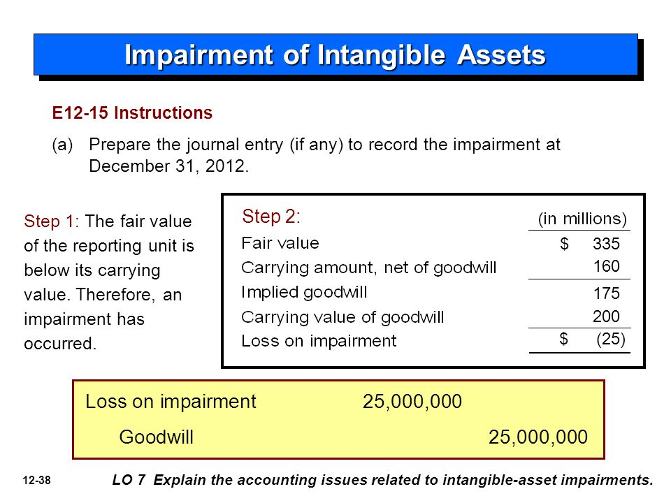12-38 Impairment of Intangible Assets LO 7 Explain the accounting issues related to intangible-asset impairments. E12-15 Instructions (a) Prepare the