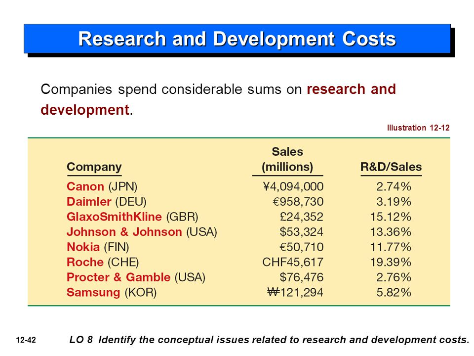 12-42 Research and Development Costs LO 8 Identify the conceptual issues related to research and development costs. Companies spend considerable sums