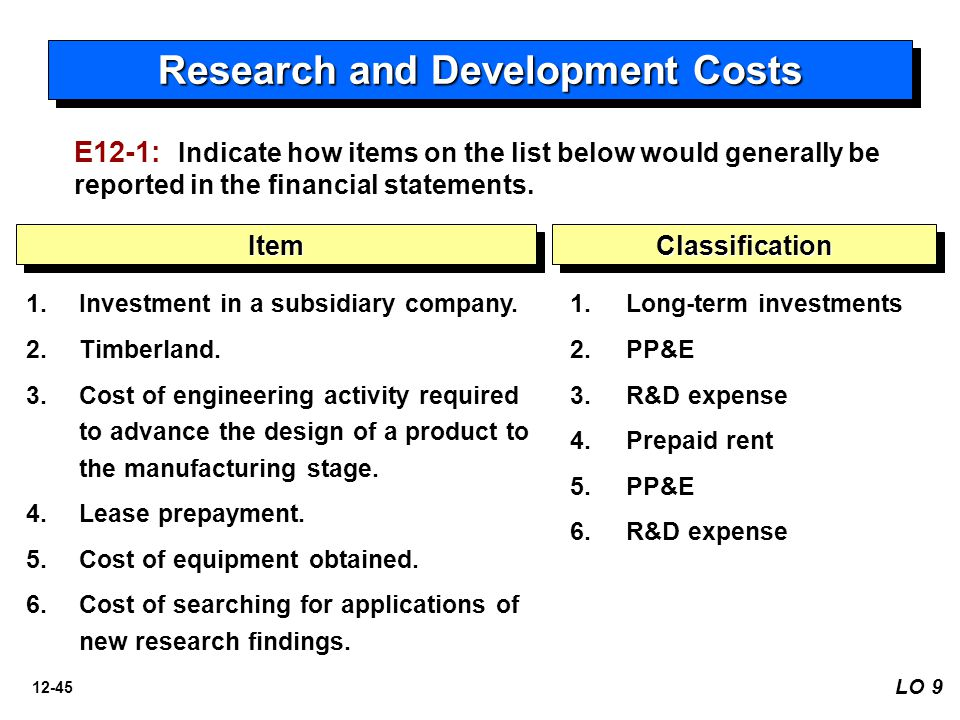 12-45 1. Investment in a subsidiary company. 2. Timberland. 3. Cost of engineering activity required to advance the design of a product to the manufac