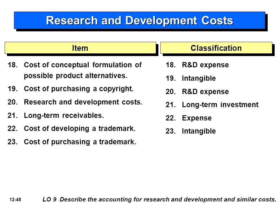 12-48 18. 18.Cost of conceptual formulation of possible product alternatives.