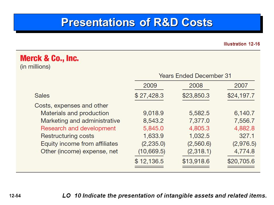 12-54 Presentations of R&D Costs LO 10 Indicate the presentation of intangible assets and related items.