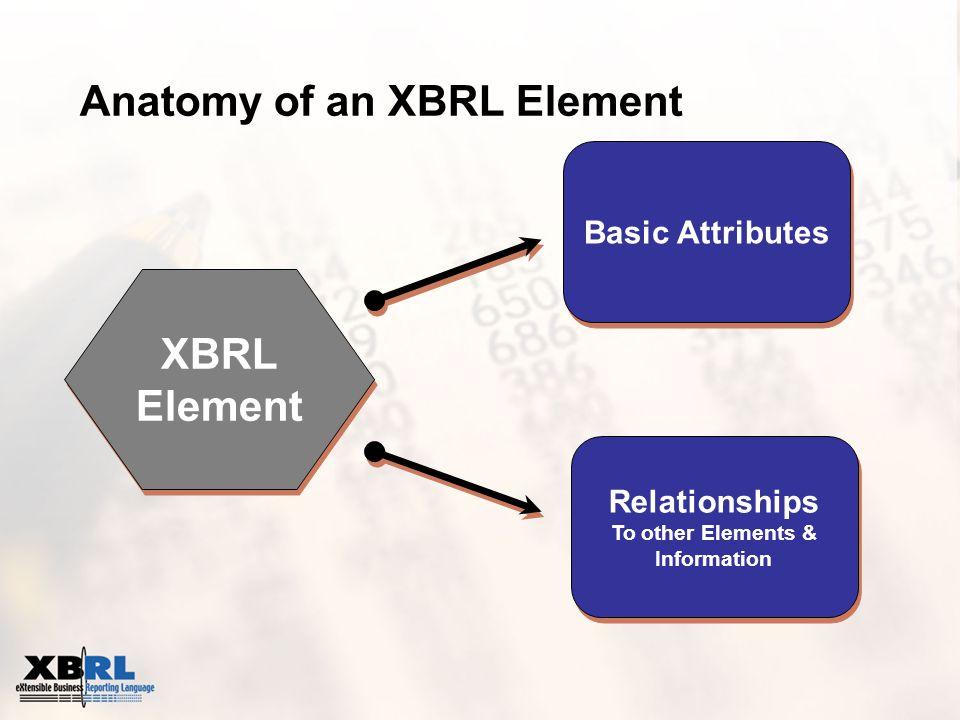 XBRL Element XBRL Element Basic Attributes Relationships To other Elements & Information Relationships To other Elements & Information Anatomy of an XBRL Element