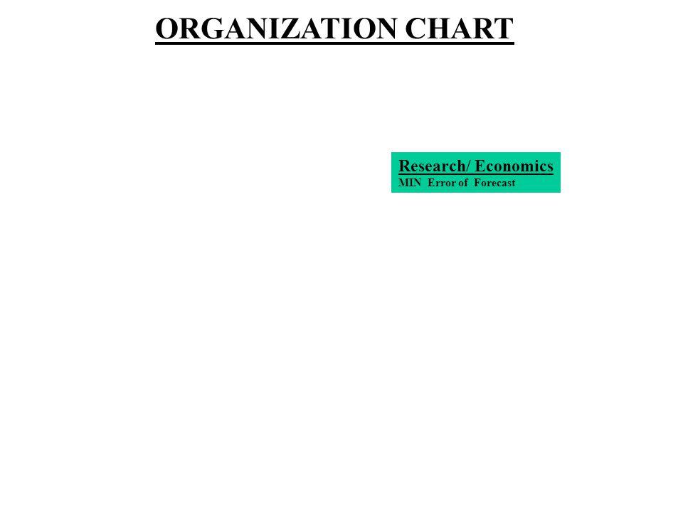 Research/ Economics MIN Error of Forecast ORGANIZATION CHART