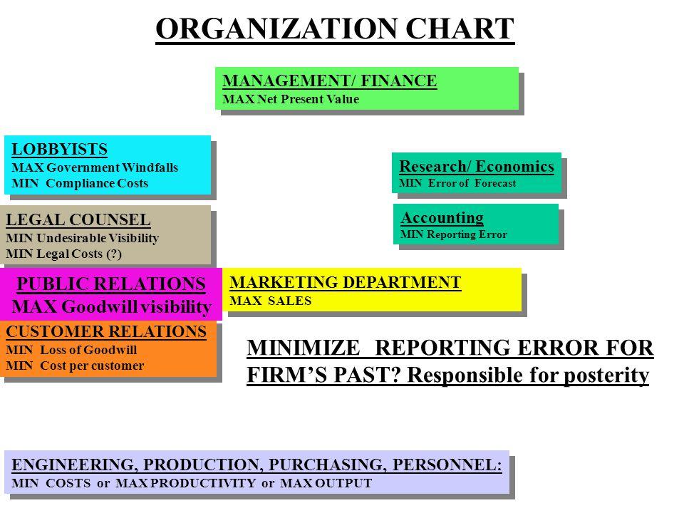 Research/ Economics MIN Error of Forecast Research/ Economics MIN Error of Forecast ORGANIZATION CHART MARKETING DEPARTMENT MAX SALES MARKETING DEPART