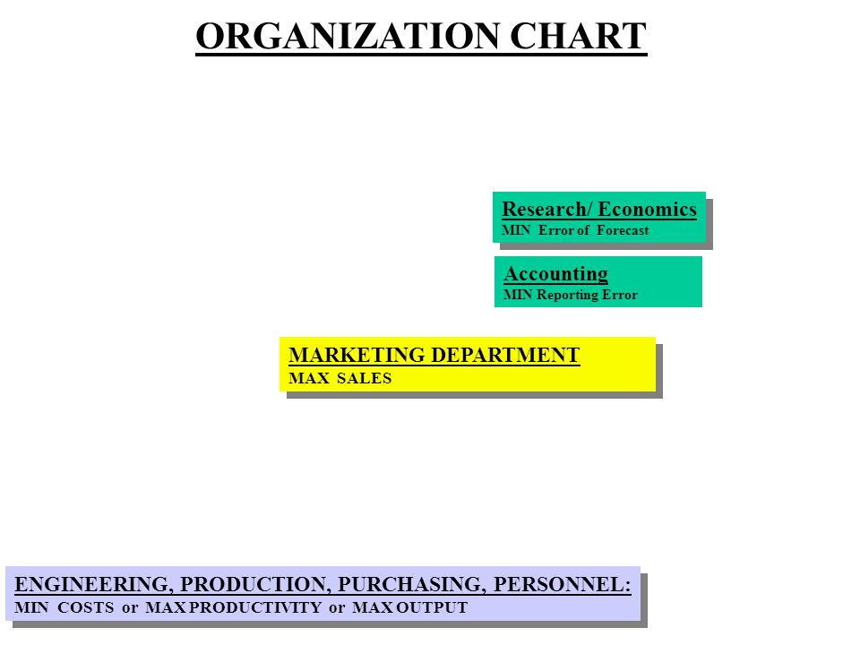 Research/ Economics MIN Error of Forecast Research/ Economics MIN Error of Forecast ORGANIZATION CHART MARKETING DEPARTMENT MAX SALES MARKETING DEPARTMENT MAX SALES ENGINEERING, PRODUCTION, PURCHASING, PERSONNEL: MIN COSTS or MAX PRODUCTIVITY or MAX OUTPUT ENGINEERING, PRODUCTION, PURCHASING, PERSONNEL: MIN COSTS or MAX PRODUCTIVITY or MAX OUTPUT Accounting MIN Reporting Error