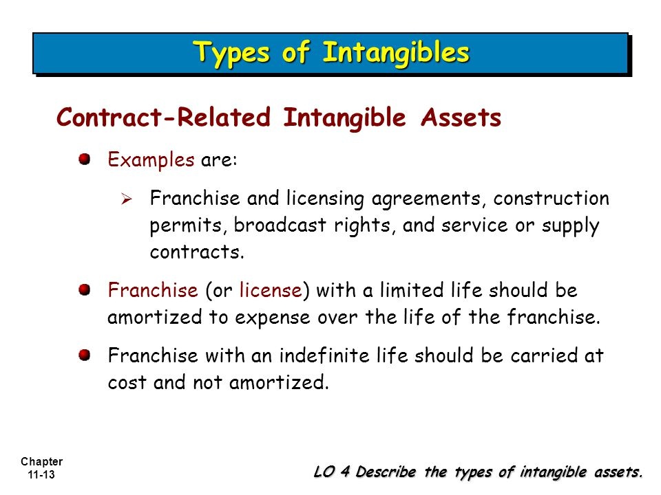 Chapter 11-13 Types of Intangibles LO 4 Describe the types of intangible assets.