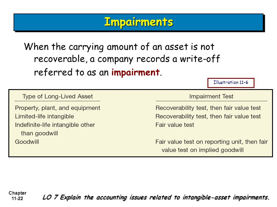 Chapter 11-22 ImpairmentsImpairments When the carrying amount of an asset is not recoverable, a company records a write-off referred to as an impairment.
