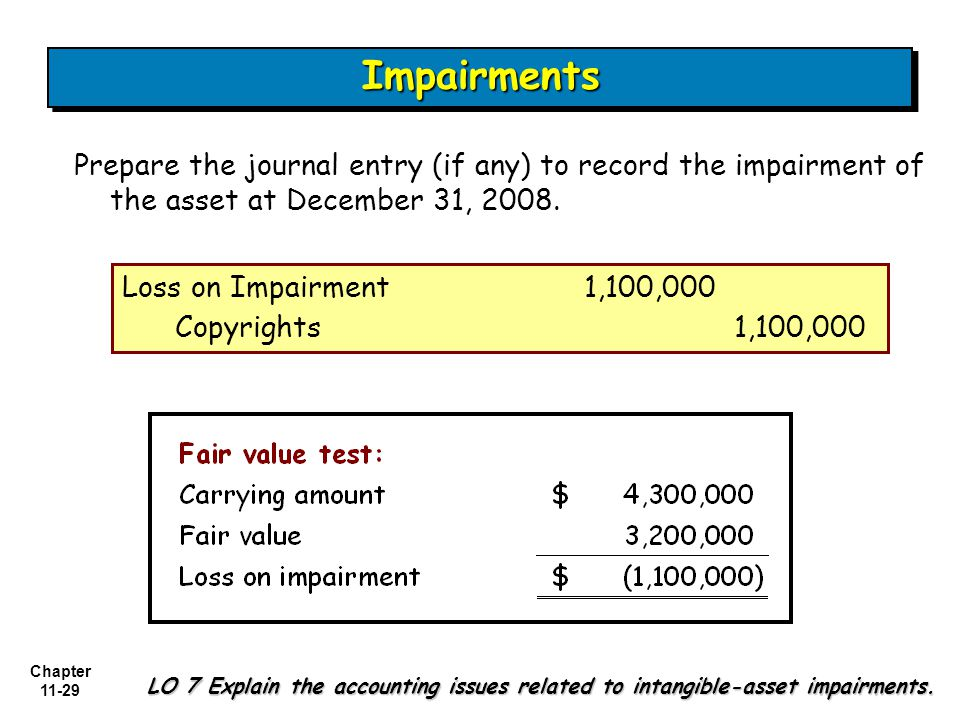 Chapter 11-29 LO 7 Explain the accounting issues related to intangible-asset impairments.