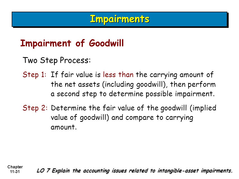 Chapter 11-31 Impairment of Goodwill LO 7 Explain the accounting issues related to intangible-asset impairments.