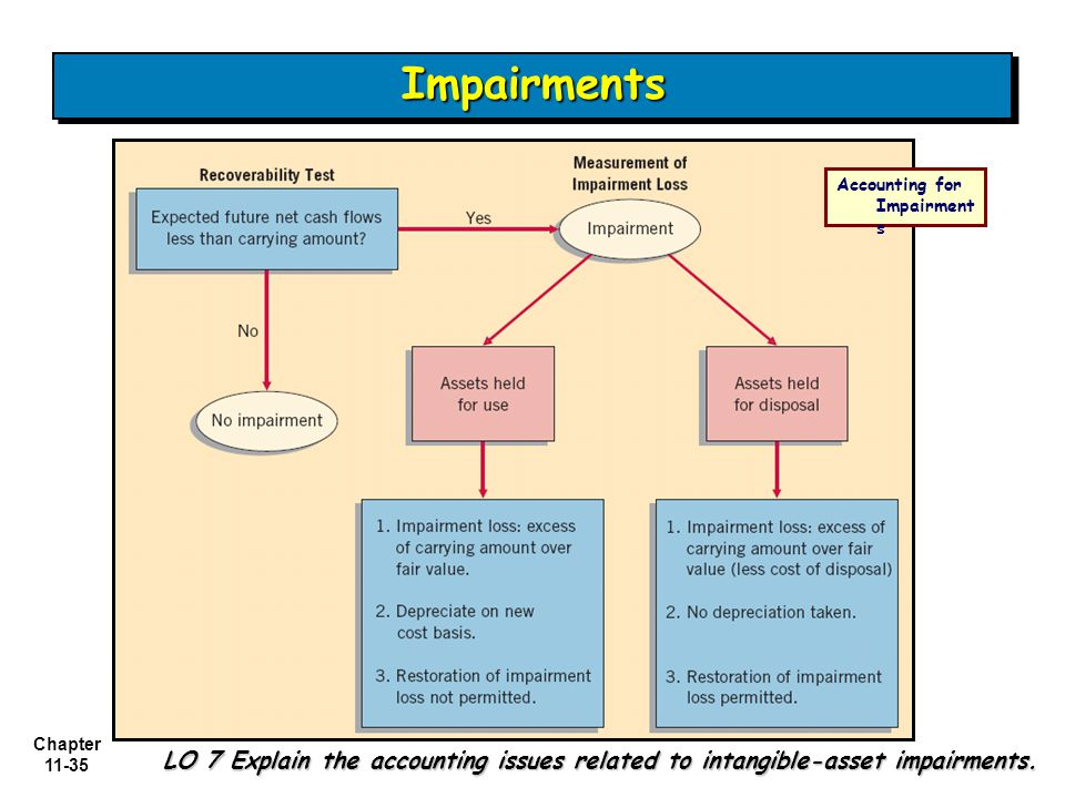 Chapter 11-35 ImpairmentsImpairments Accounting for Impairment s LO 7 Explain the accounting issues related to intangible-asset impairments.