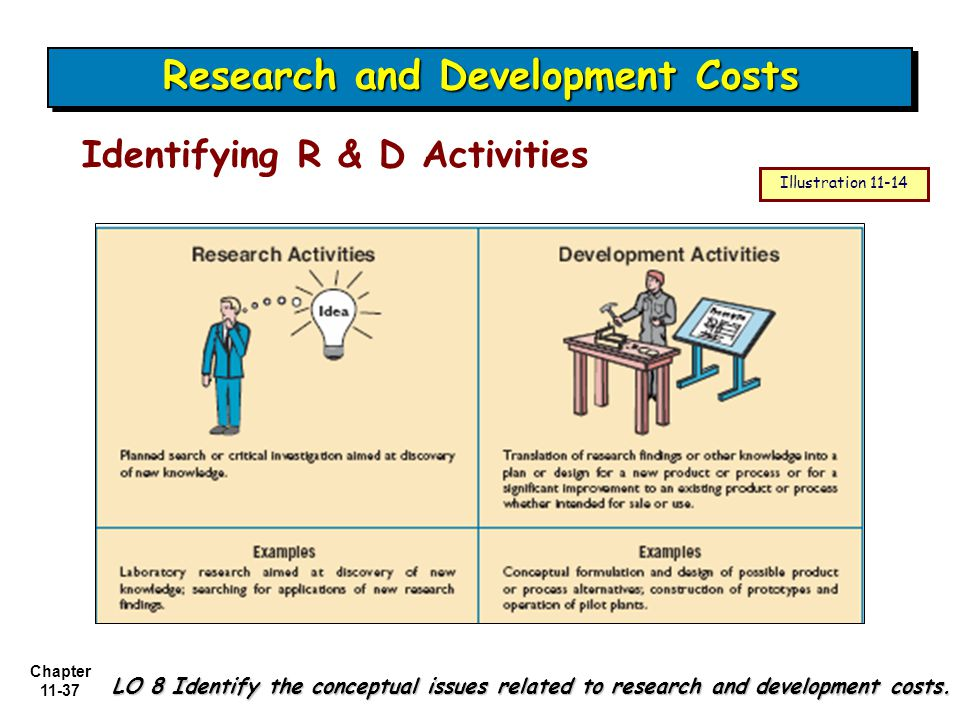Chapter 11-37 Identifying R & D Activities Research and Development Costs LO 8 Identify the conceptual issues related to research and development costs.