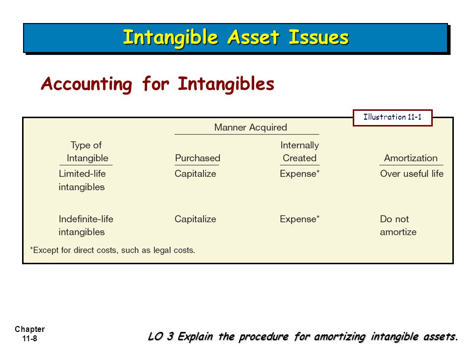 Chapter 11-8 Intangible Asset Issues LO 3 Explain the procedure for amortizing intangible assets.