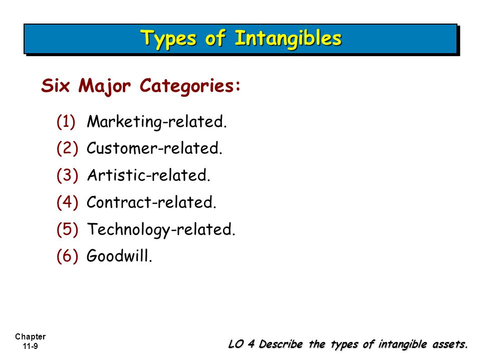 Chapter 11-9 Types of Intangibles LO 4 Describe the types of intangible assets.
