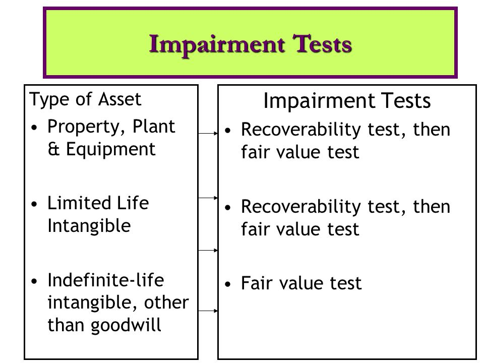 Type of Asset Property, Plant & Equipment Limited Life Intangible Indefinite-life intangible, other than goodwill Impairment Tests Recoverability test