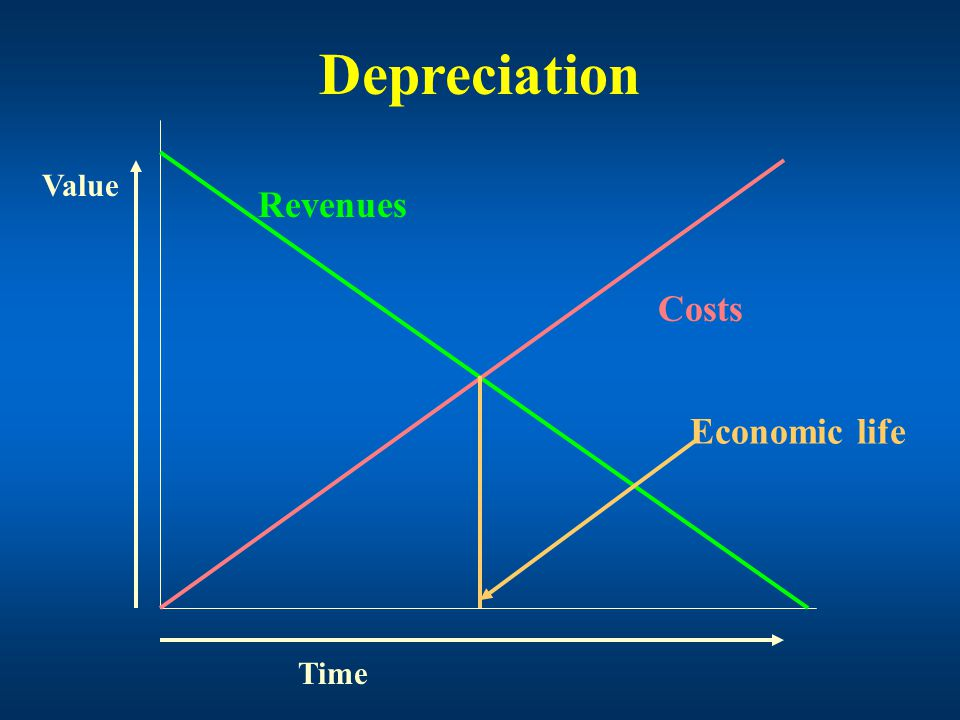 Factors affecting the assessment of depreciation The original cost or valuation of the asset The residual value of the asset The asset's useful economic life The method of depreciation employed