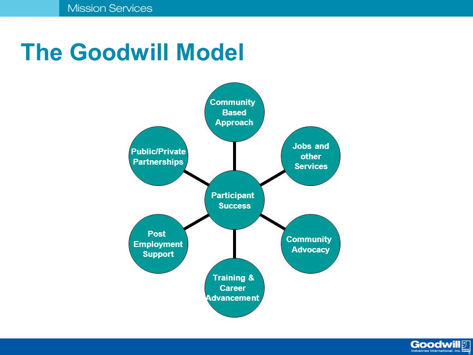 The Goodwill Model Participant Success Community Based Approach Jobs and other Services Community Advocacy Training & Career Advancement Post Employme
