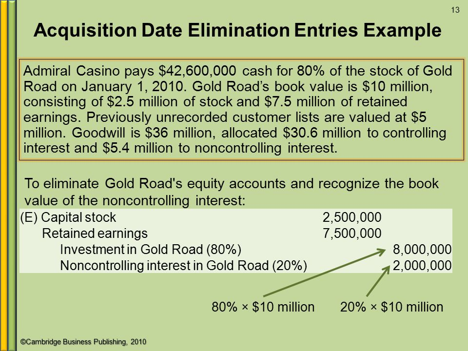 ©Cambridge Business Publishing, 2010 Acquisition Date Elimination Entries Example Admiral Casino pays $42,600,000 cash for 80% of the stock of Gold Road on January 1, 2010.