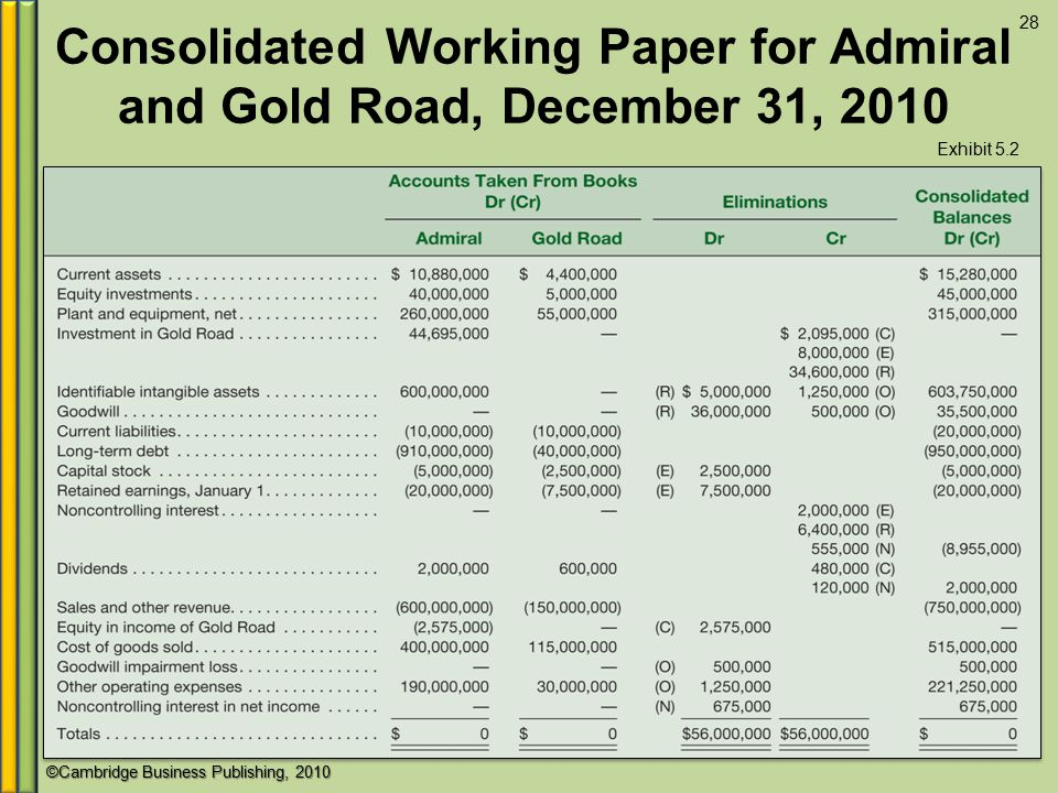 ©Cambridge Business Publishing, 2010 Consolidated Working Paper for Admiral and Gold Road, December 31, 2010 Exhibit 5.2 28