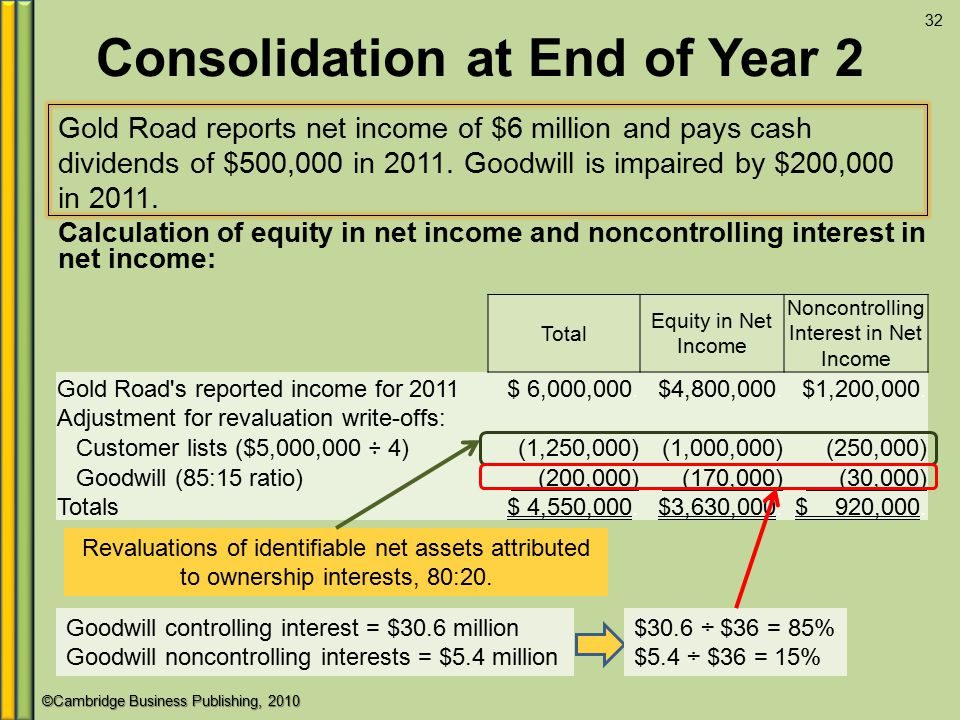 ©Cambridge Business Publishing, 2010 Consolidation at End of Year 2 Gold Road reports net income of $6 million and pays cash dividends of $500,000 in 2011.