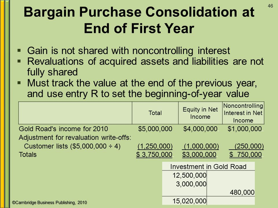 ©Cambridge Business Publishing, 2010 Bargain Purchase Consolidation at End of First Year 46  Gain is not shared with noncontrolling interest  Revaluations of acquired assets and liabilities are not fully shared  Must track the value at the end of the previous year, and use entry R to set the beginning-of-year value Total Equity in Net Income Noncontrolling Interest in Net Income Gold Road s income for 2010$5,000,000 $4,000,000.