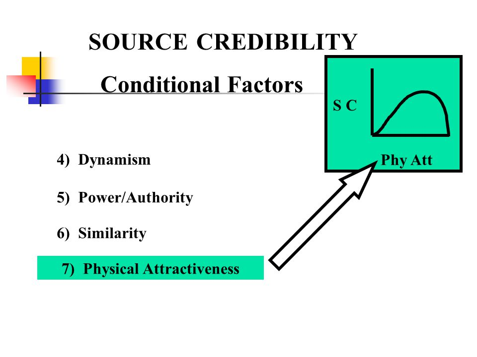 SOURCE CREDIBILITY Conditional Factors Phy Att S C 4) Dynamism 5) Power/Authority 6) Similarity 7) Physical Attractiveness