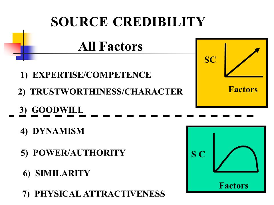 SOURCE CREDIBILITY All Factors SC Factors 1) EXPERTISE/COMPETENCE 2) TRUSTWORTHINESS/CHARACTER 3) GOODWILL 4) DYNAMISM 5) POWER/AUTHORITY 6) SIMILARITY 7) PHYSICAL ATTRACTIVENESS Factors S C