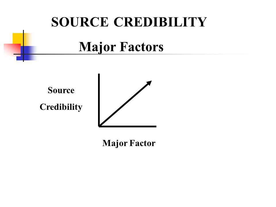 SOURCE CREDIBILITY Major Factors Source Credibility Major Factor