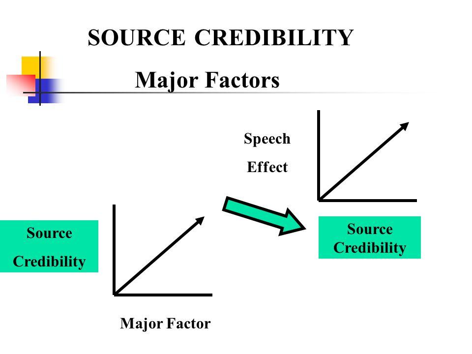 SOURCE CREDIBILITY Major Factors Source Credibility Major Factor Speech Effect Source Credibility