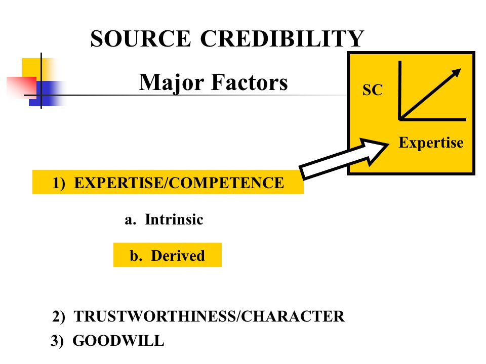 SOURCE CREDIBILITY Major Factors SC Expertise 1) EXPERTISE/COMPETENCE 2) TRUSTWORTHINESS/CHARACTER 3) GOODWILL a.