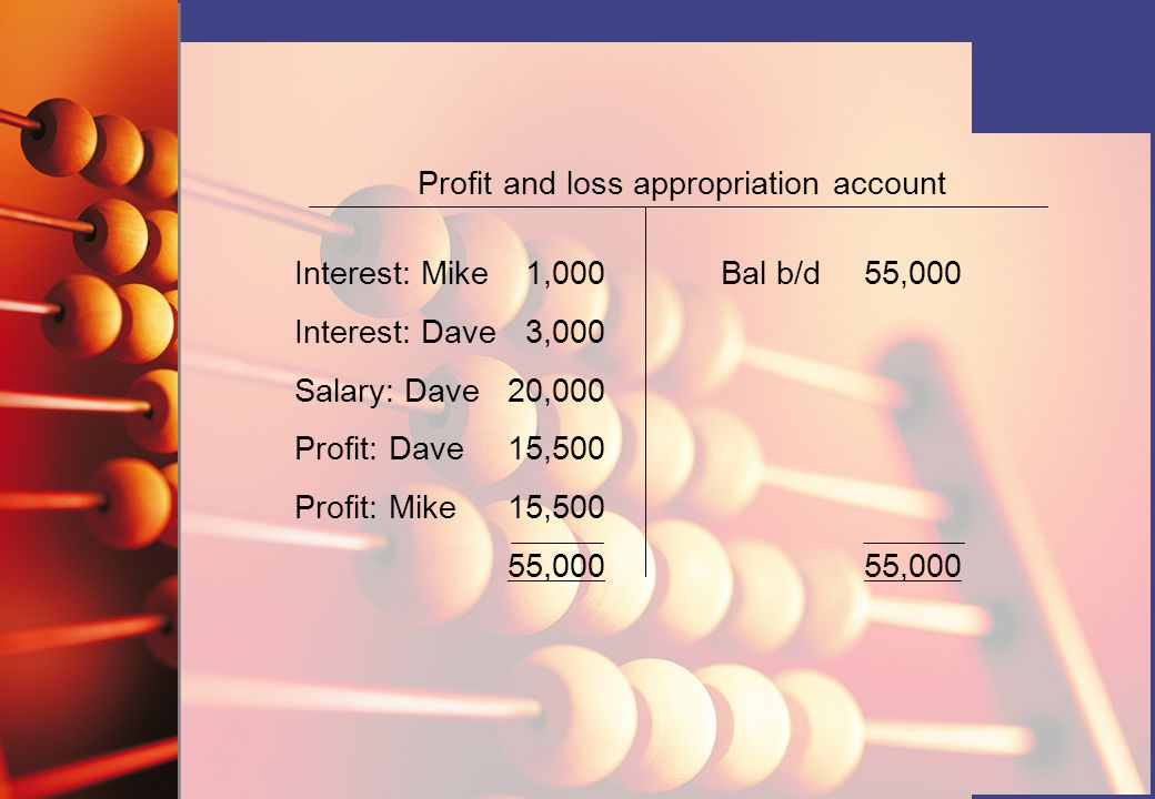 Profit and loss appropriation account Interest: Mike 1,000 Bal b/d 55,000 Interest: Dave 3,000 Salary: Dave20,000 Profit: Dave15,500 Profit: Mike15,50