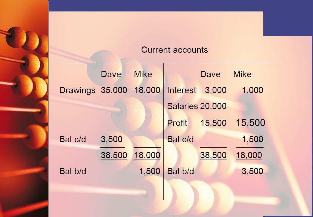 Current accounts Dave Mike DaveMike Drawings35,00018,000Interest 3,0001,000 Salaries20,000 Profit15,500 15,500 Bal c/d3,500Bal c/d 1,500 38,50018,00038,500 18,000 Bal b/d 1,500Bal b/d3,500
