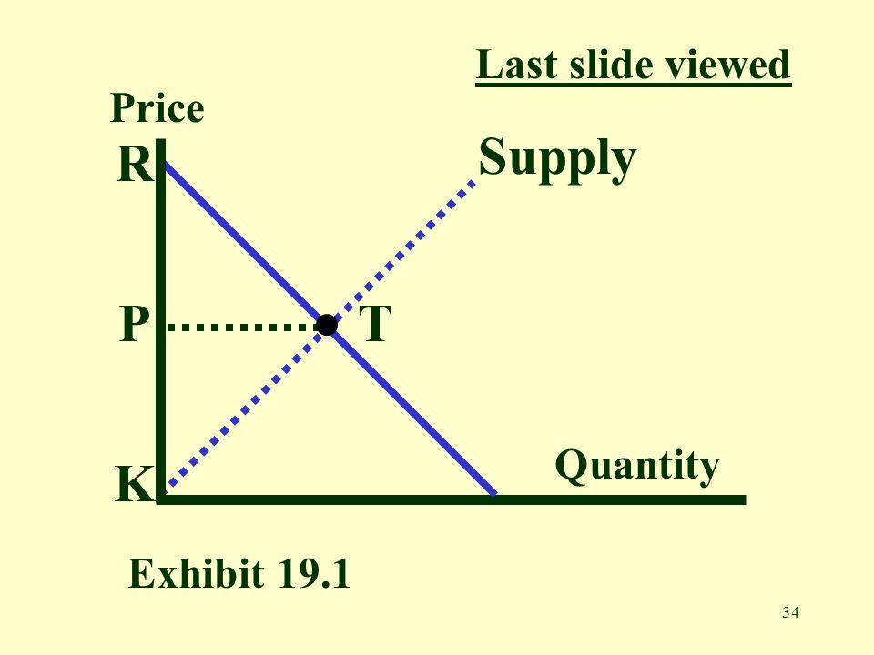 34 Price Quantity R P K T Supply Exhibit 19.1 Last slide viewed