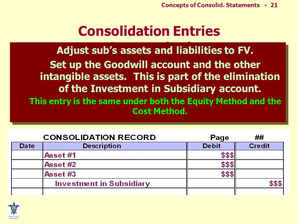 Concepts of Consolid. Statements - 20 Consolidation Entries Cost Method Eliminate the sub's equity balances as of the beginning of the period. This en