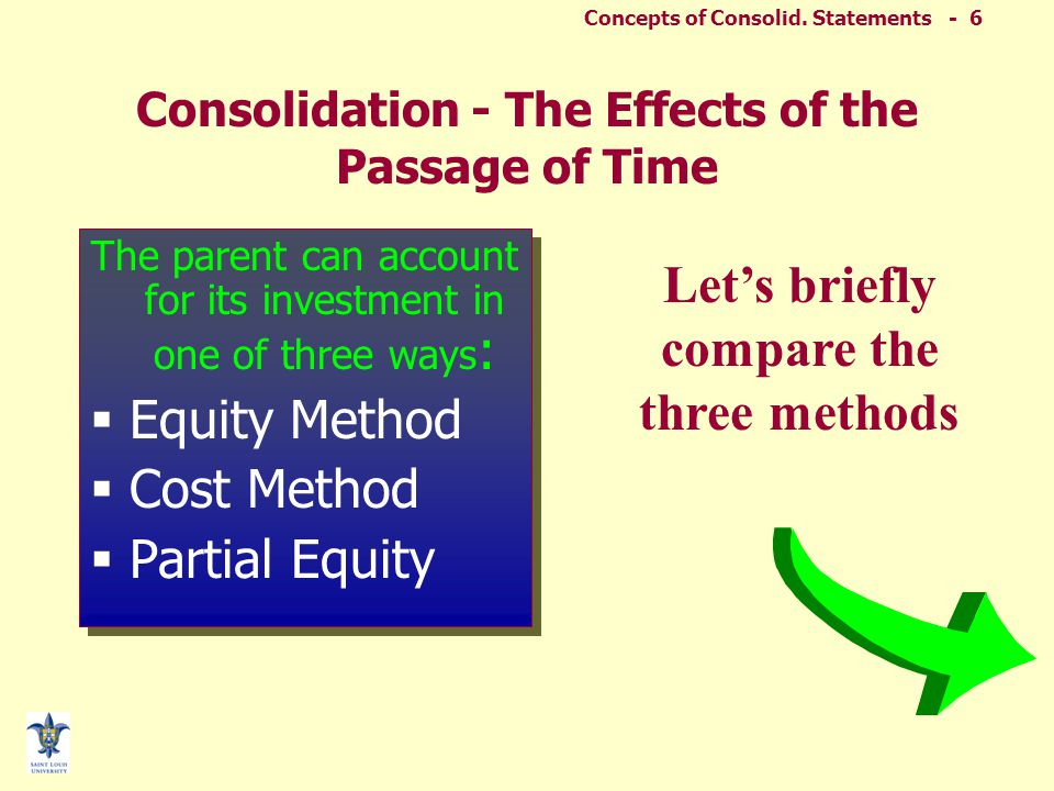 Concepts of Consolid. Statements - 5 LIMITATIONS OF CONSOLIDATED STATEMENTS  Limited relevance for certain users –Minority stockholders –Separate cre