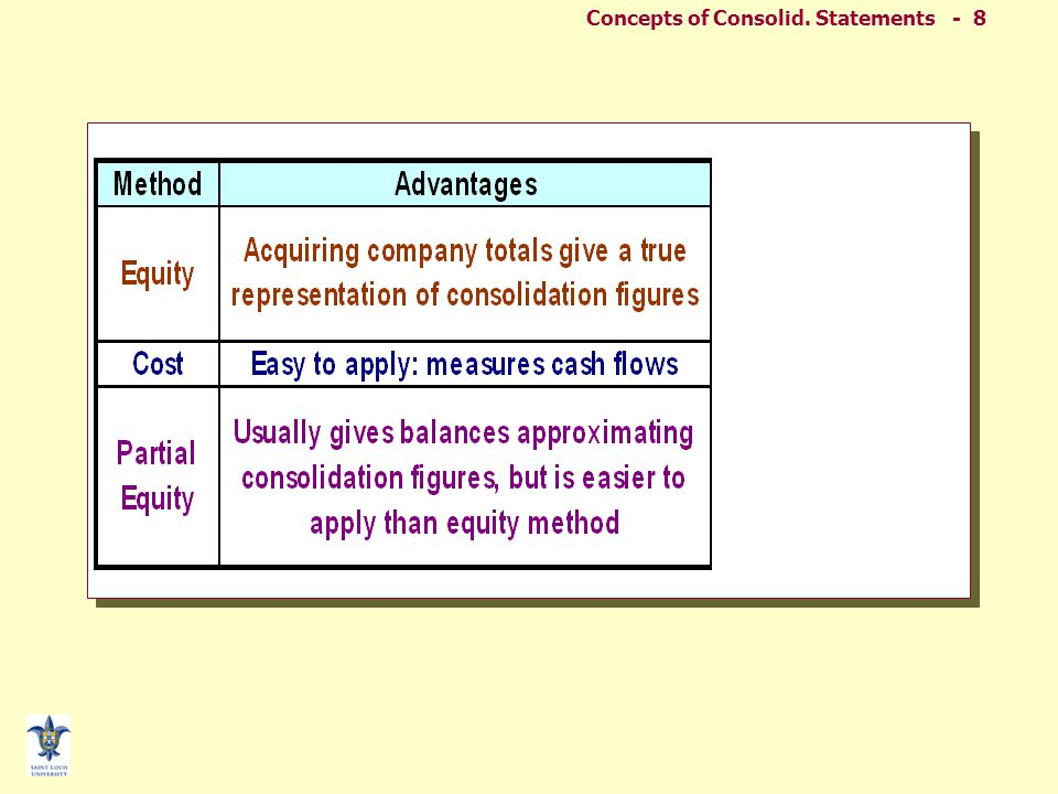 Concepts of Consolid.
