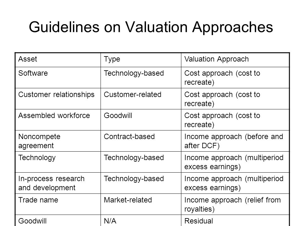 Guidelines on Valuation Approaches AssetTypeValuation Approach SoftwareTechnology-basedCost approach (cost to recreate) Customer relationshipsCustomer-relatedCost approach (cost to recreate) Assembled workforceGoodwillCost approach (cost to recreate) Noncompete agreement Contract-basedIncome approach (before and after DCF) TechnologyTechnology-basedIncome approach (multiperiod excess earnings) In-process research and development Technology-basedIncome approach (multiperiod excess earnings) Trade nameMarket-relatedIncome approach (relief from royalties) GoodwillN/AResidual