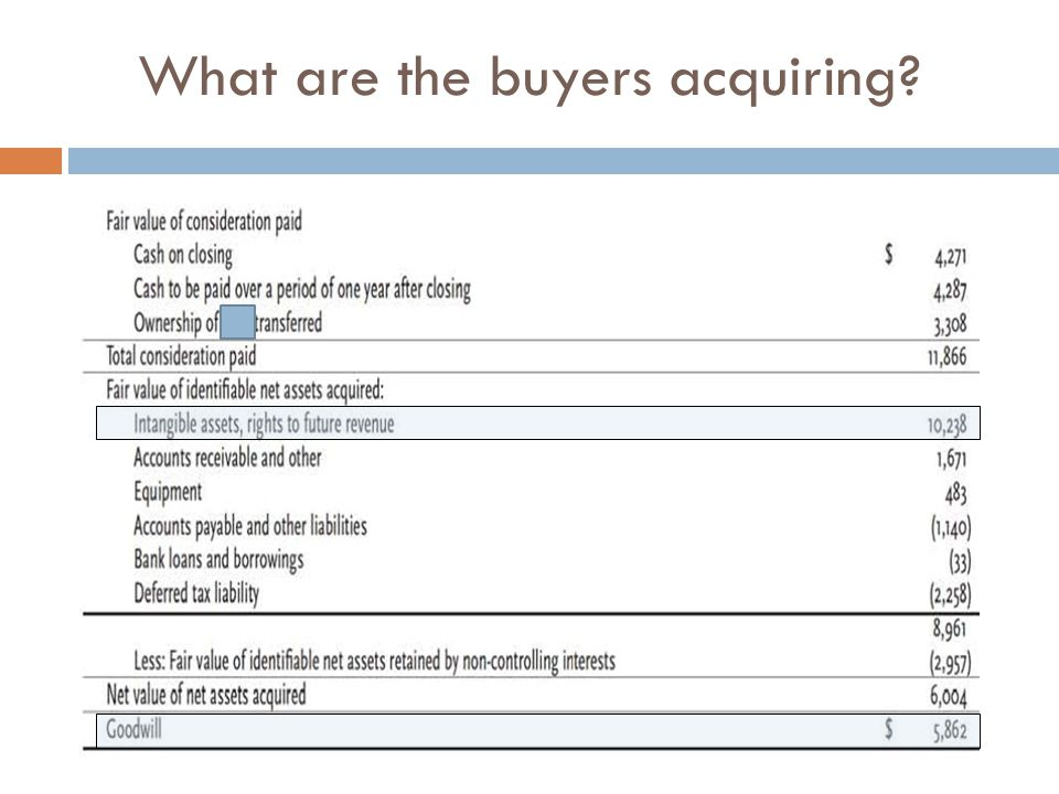 What are the buyers acquiring