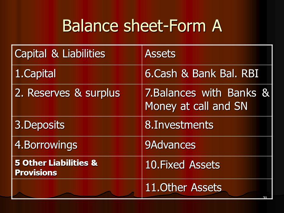 31 Balance sheet-Form A Capital & Liabilities Assets 1.Capital 6.Cash & Bank Bal. RBI 2. Reserves & surplus 7.Balances with Banks & Money at call and