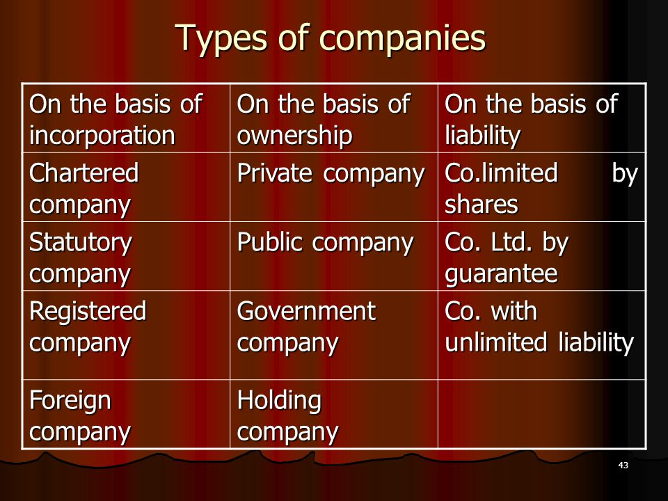 43 Types of companies On the basis of incorporation On the basis of ownership On the basis of liability Chartered company Private company Co.limited b