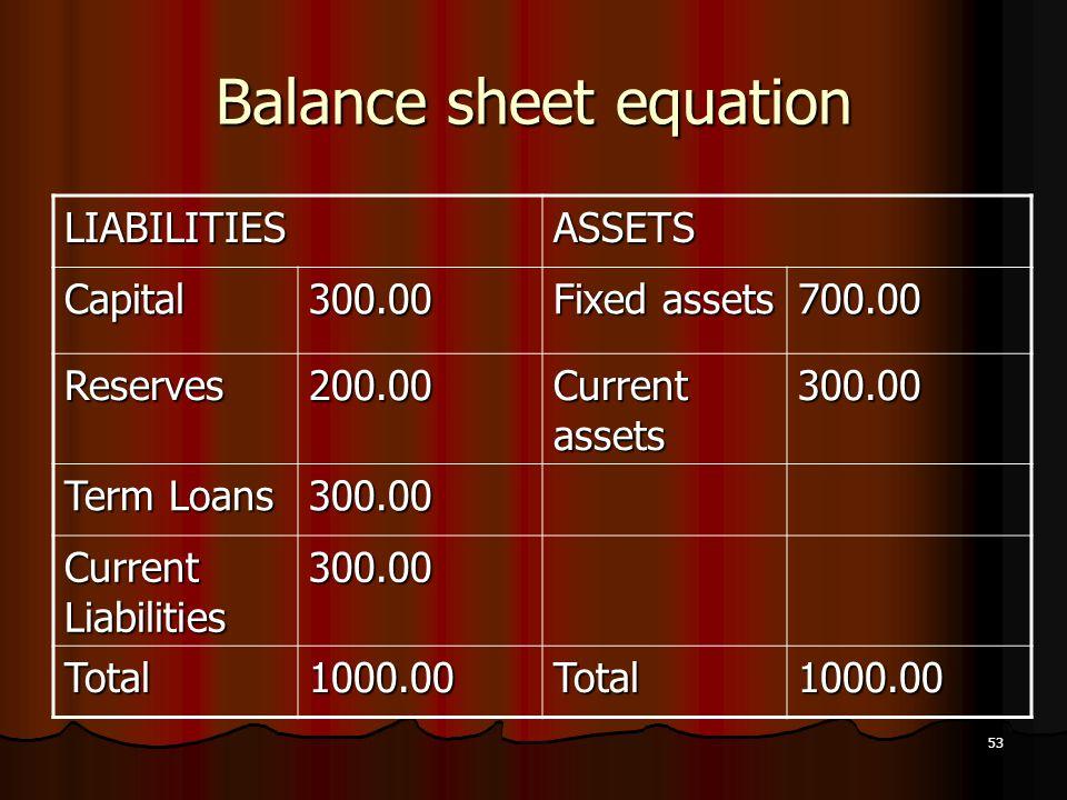 53 Balance sheet equation LIABILITIESASSETS Capital300.00 Fixed assets 700.00 Reserves200.00 Current assets 300.00 Term Loans 300.00 Current Liabiliti