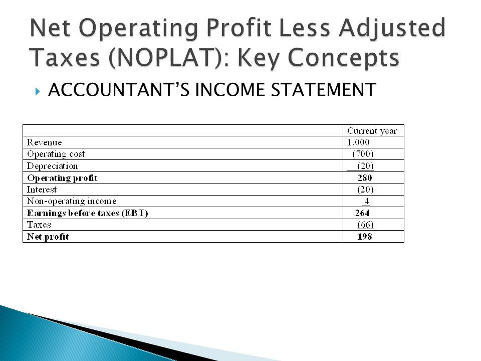  ACCOUNTANT'S INCOME STATEMENT