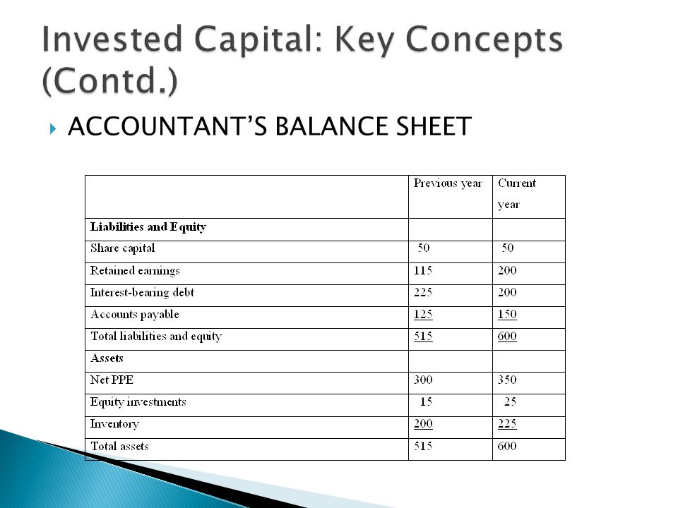  ACCOUNTANT'S BALANCE SHEET