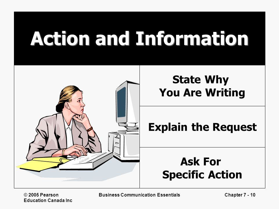 © 2005 Pearson Education Canada Inc Business Communication EssentialsChapter 7 - 10 Action and Information State Why You Are Writing Explain the Reque