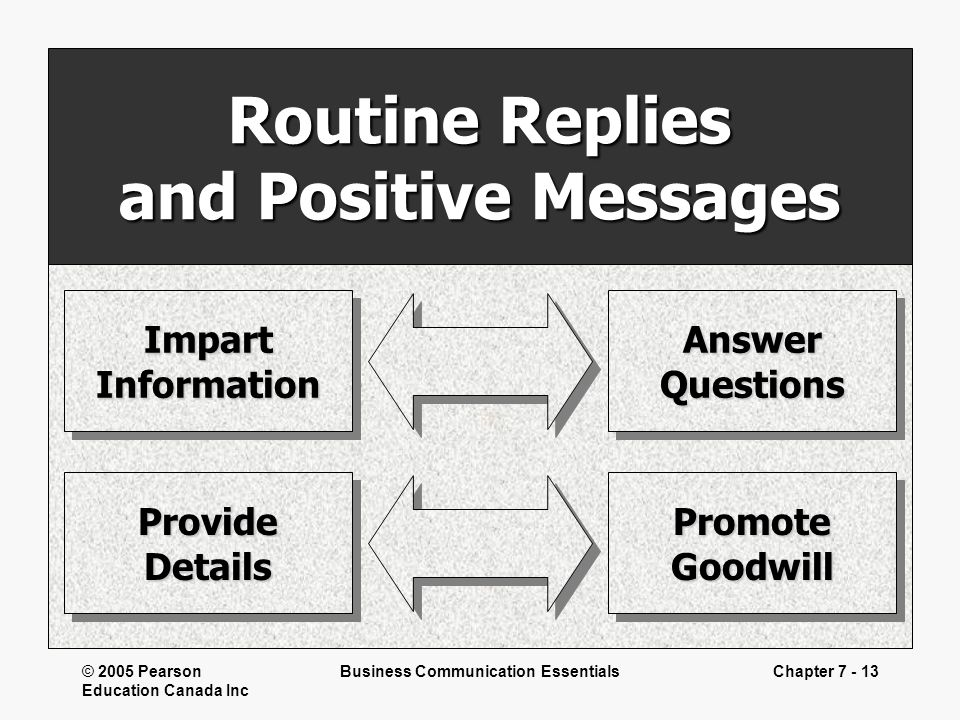 © 2005 Pearson Education Canada Inc Business Communication EssentialsChapter 7 - 13 Routine Replies and Positive Messages ImpartInformationImpartInfor